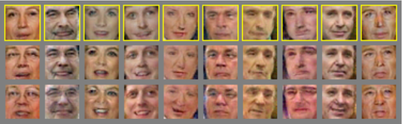 Example of faces sampled from the generative model. We draw random faces in the first row. In the second row we ask the model to 'age' the faces, and in the third row we ask the model to add a smile.