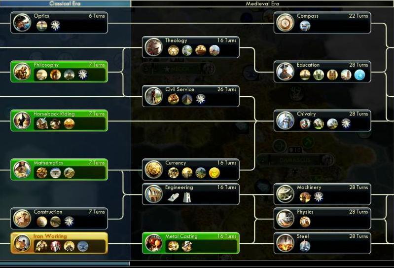 Civilization technology tree