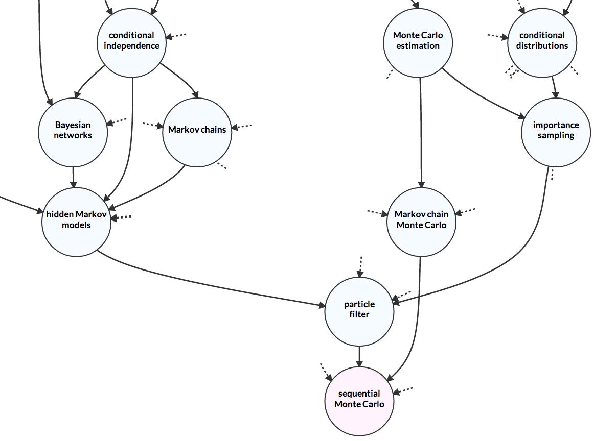 Metacademy concept graph