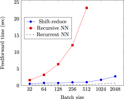 Massive speed-ups over a competitive recursive neural network implementation (from Irsoy and Cardie, 2014). A baseline RNN implementation, which ignores parse information, is also shown. The y-axis shows feedforward speed on random input sequence data.